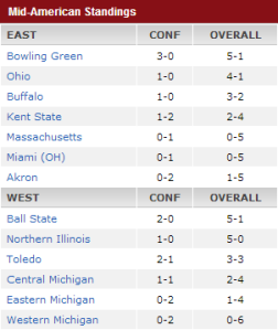 MAC Standings Week 6