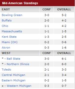 MAC Standings Week 7