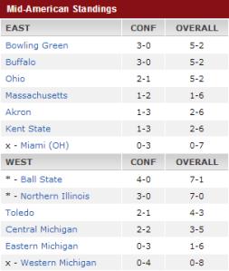 MAC Standings Week 8