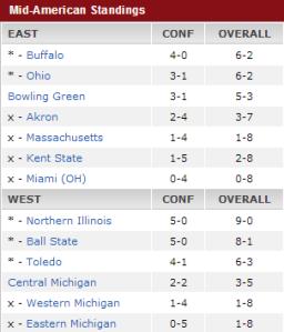 MAC Standings Week 10
