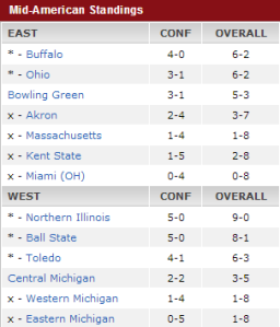MAC Standings Week 10