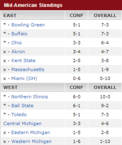MAC Standings Week 12