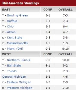MAC Standings Week 12