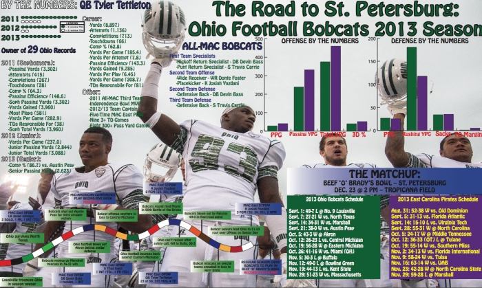 2013 Ohio Bobcats Inforgraphic