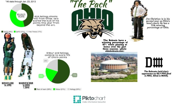 "Here's some info about the '13-'14 Ohio Bobcats aka ""The Pack."""