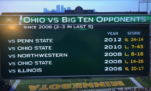Ohio was thiiiiis close to evening its record against B1G opponents under Frank Solch to 3-3. (Graphic made by Big Ten Network)